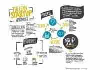 Model Lean Startup | Apakah Itu dan Bagaimana Menerapkannya?