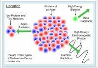 Radiasi | Klasifikasi dan Jenis: Elektromagnetik, Pengion dan Non-pengion, Partikel