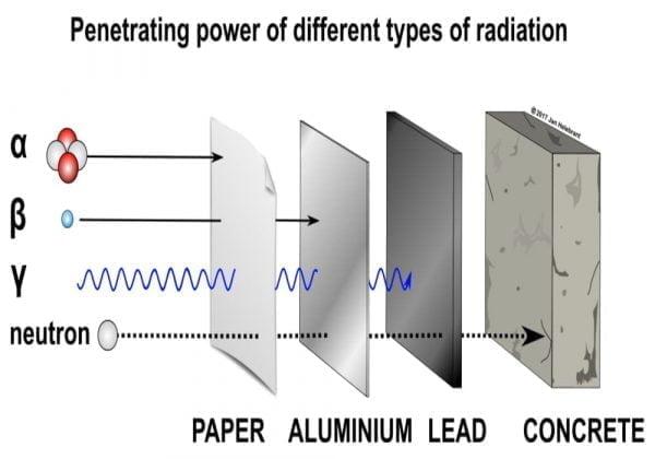 Radiasi Sinar Cahaya | alfa (α), beta (β), gamma (γ), Radiasi X dan Neutron | Radiasi Pengion
