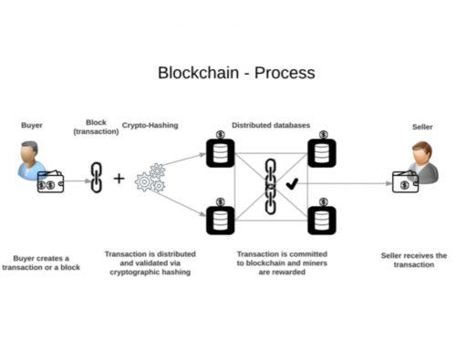 Blockchain | Penjelasan, Proses Teknologi, Contoh, Penggunaan, Aplikasi