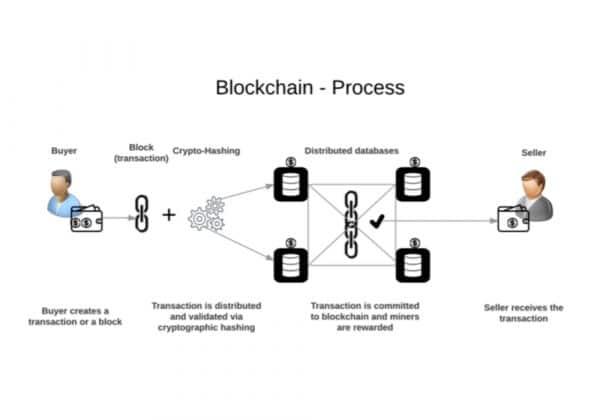 Blockchain   Penjelasan, Proses Teknologi, Contoh, Penggunaan, Aplikasi